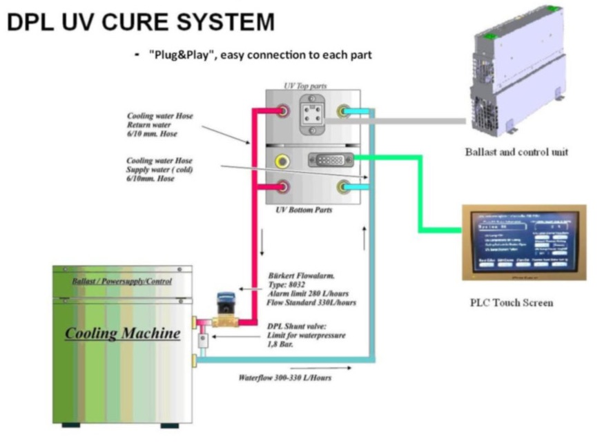 DPL Easycure system