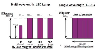 DPL LED wavelength